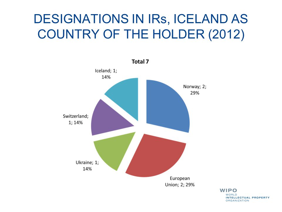 DESIGNATIONS IN IRs, ICELAND AS COUNTRY OF THE HOLDER (2012)