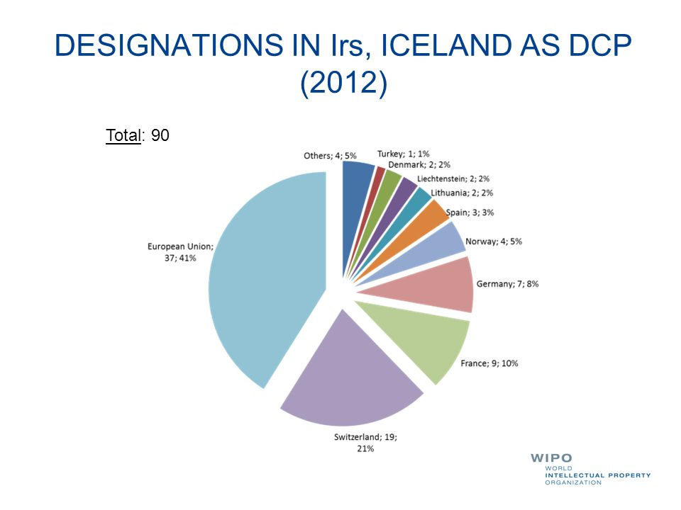 DESIGNATIONS IN Irs, ICELAND AS DCP (2012)