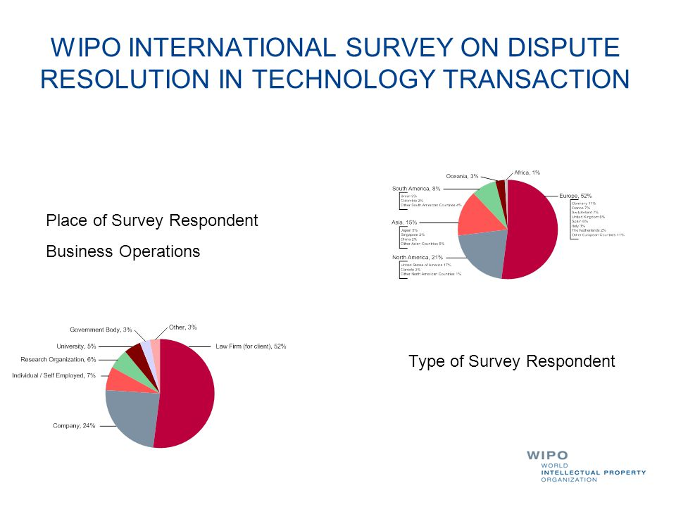 WIPO INTERNATIONAL SURVEY ON DISPUTE RESOLUTION IN TECHNOLOGY TRANSACTION