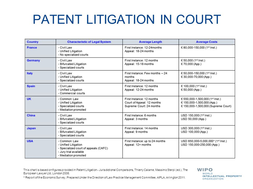 PATENT LITIGATION IN COURT