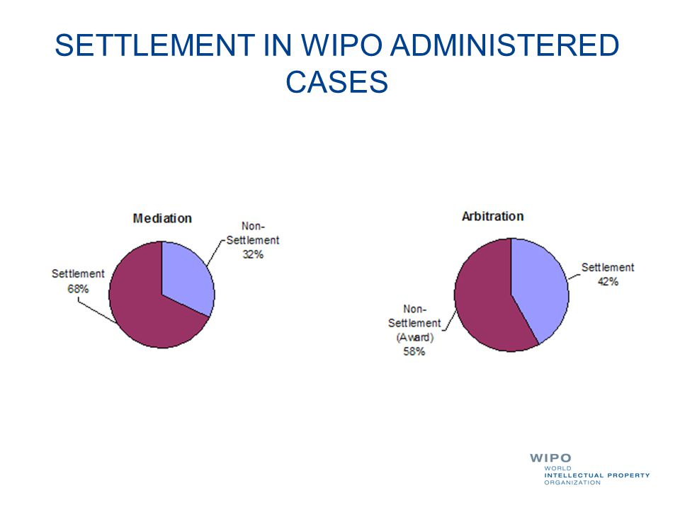 SETTLEMENT IN WIPO ADMINISTERED CASES