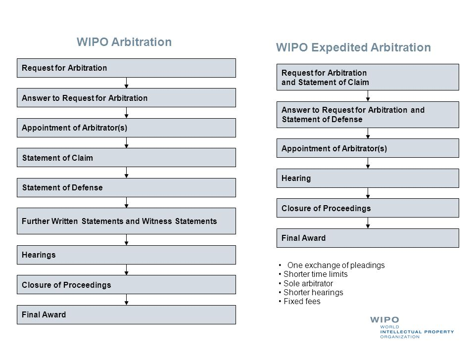 WIPO Expedited Arbitration