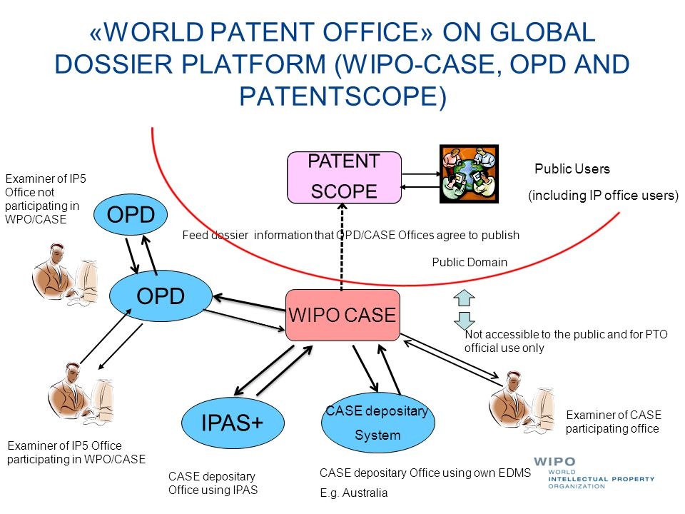 «WORLD PATENT OFFICE» ON GLOBAL DOSSIER PLATFORM (WIPO-CASE, OPD AND PATENTSCOPE)