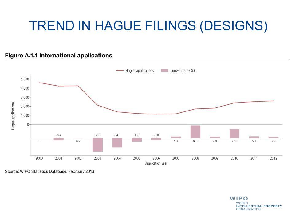 TREND IN HAGUE FILINGS (DESIGNS)