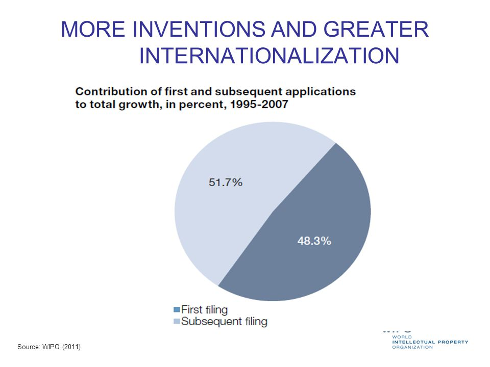 MORE INVENTIONS AND GREATER INTERNATIONALIZATION
