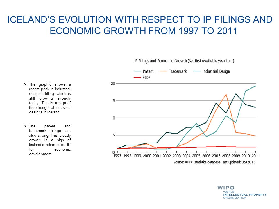 ICELAND'S EVOLUTION WITH RESPECT TO IP FILINGS AND