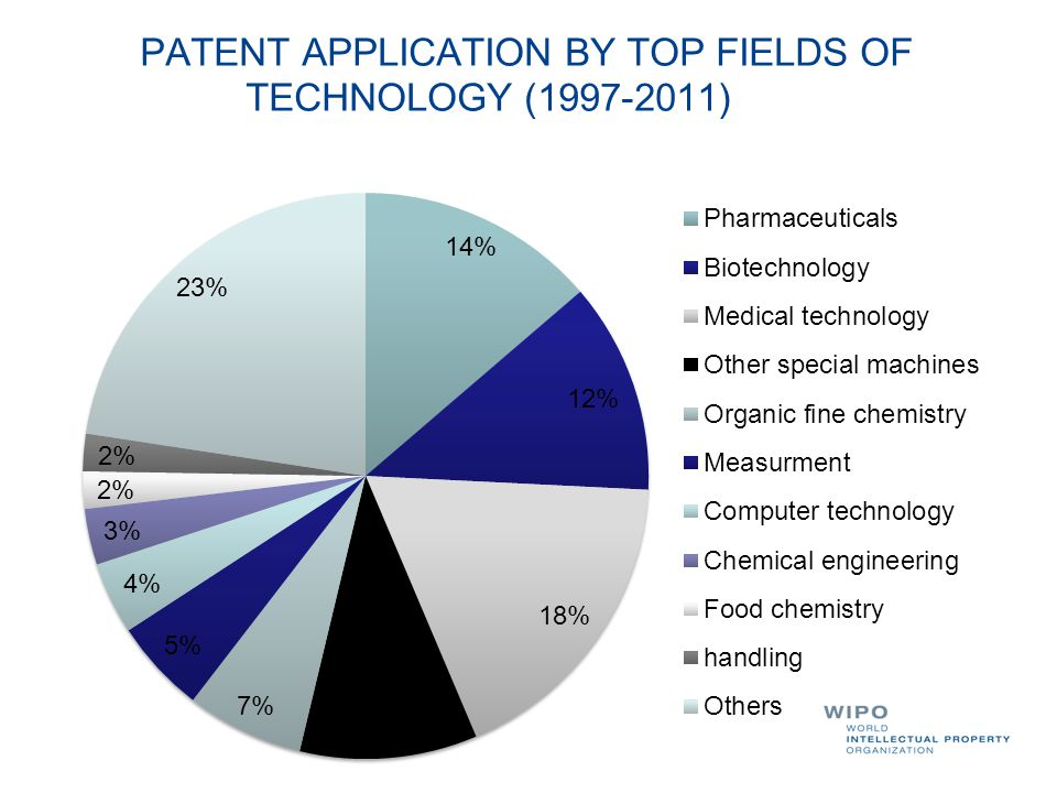 PATENT APPLICATION BY TOP FIELDS OF TECHNOLOGY (1997-2011)