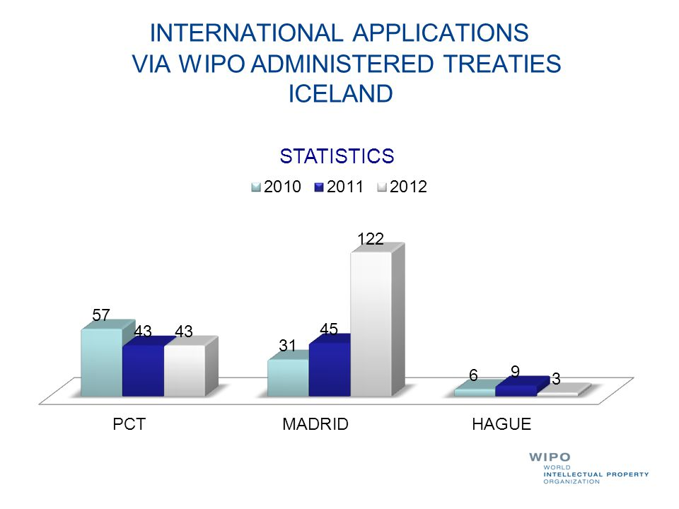 INTERNATIONAL APPLICATIONS VIA WIPO ADMINISTERED TREATIES ICELAND