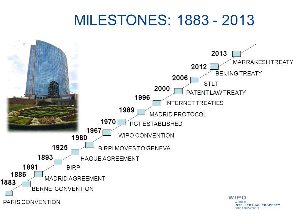 MILESTONES: 1883 - 2013 2013 MARRAKESH TREATY 2012 2006 2000 1996 1989