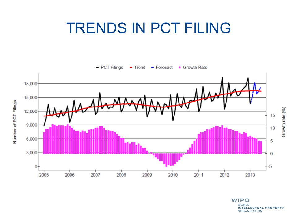 TRENDS IN PCT FILING