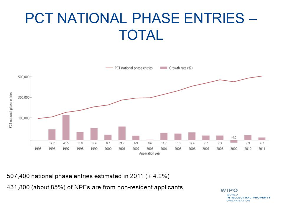 PCT NATIONAL PHASE ENTRIES – TOTAL