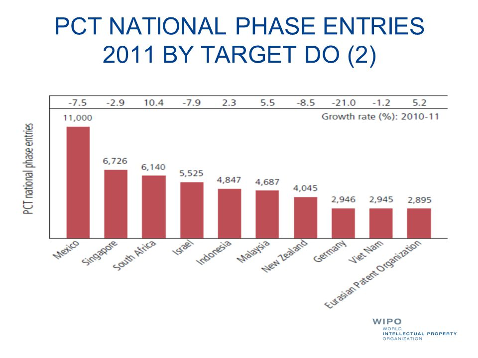 PCT NATIONAL PHASE ENTRIES 2011 BY TARGET DO (2)
