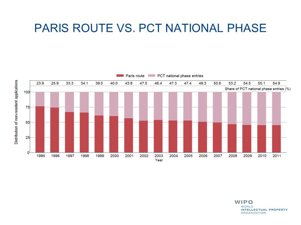 PARIS ROUTE VS. PCT NATIONAL PHASE