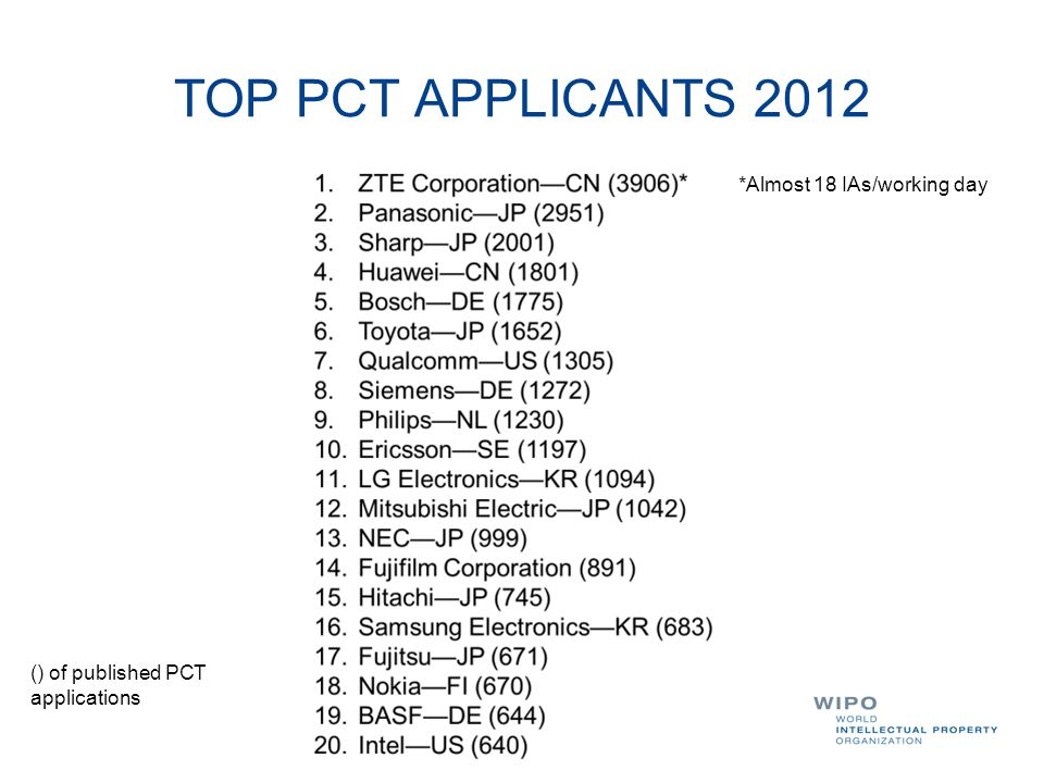 TOP PCT APPLICANTS 2012 *Almost 18 IAs/working day