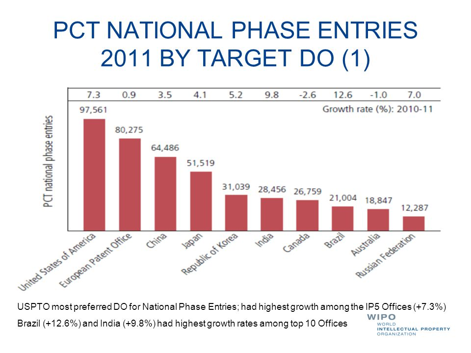 PCT NATIONAL PHASE ENTRIES 2011 BY TARGET DO (1)