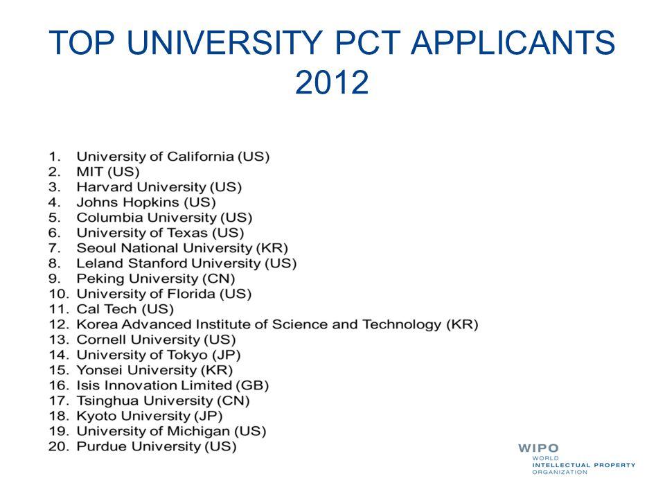 TOP UNIVERSITY PCT APPLICANTS 2012