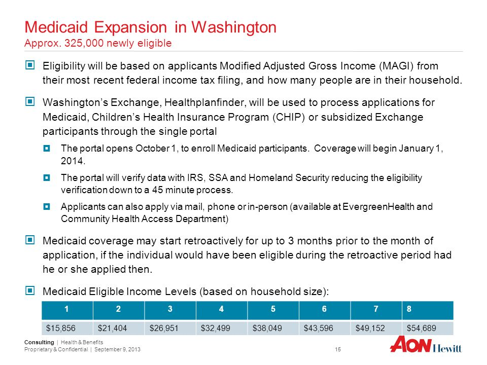 Medicaid Expansion in Washington Approx. 325,000 newly eligible