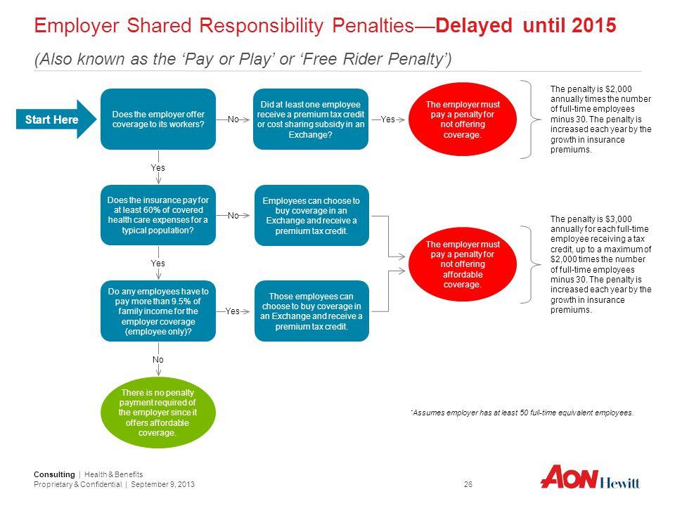 Employer Shared Responsibility Penalties—Delayed until 2015