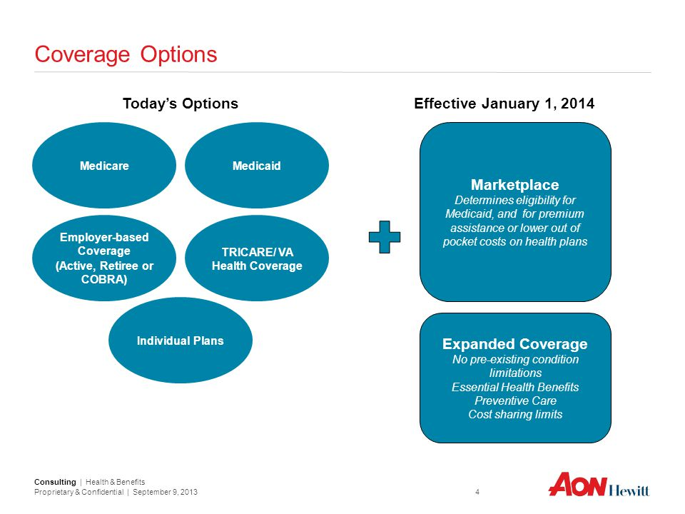 Coverage Options Today's Options Effective January 1, 2014 Marketplace