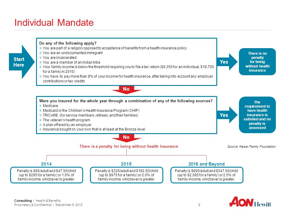 Individual Mandate Start Here Yes No 2014 2015 2016 and Beyond
