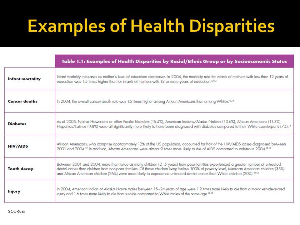 Examples of Health Disparities
