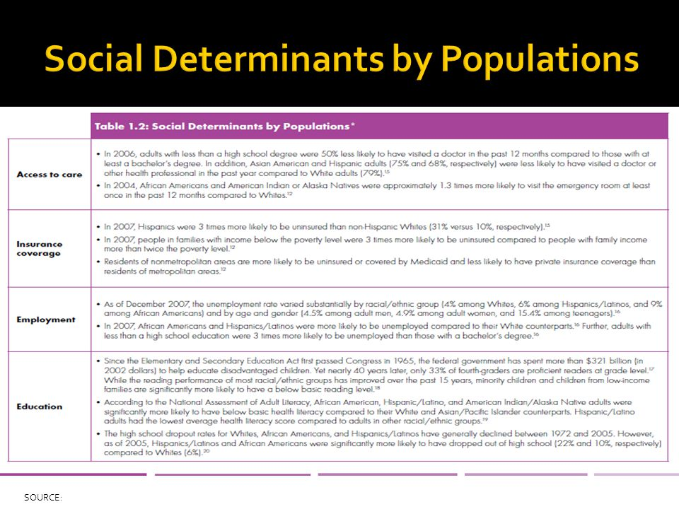 Social Determinants by Populations