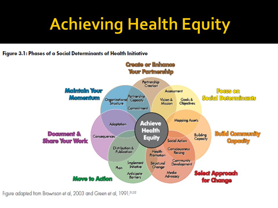 Achieving Health Equity