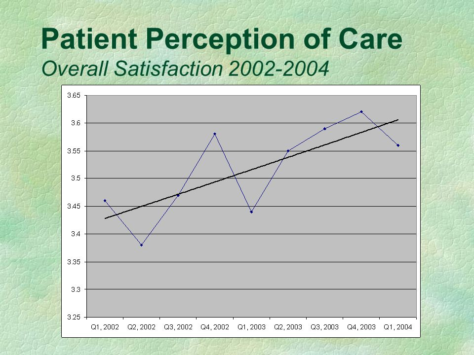 Patient Perception of Care Overall Satisfaction 2002-2004