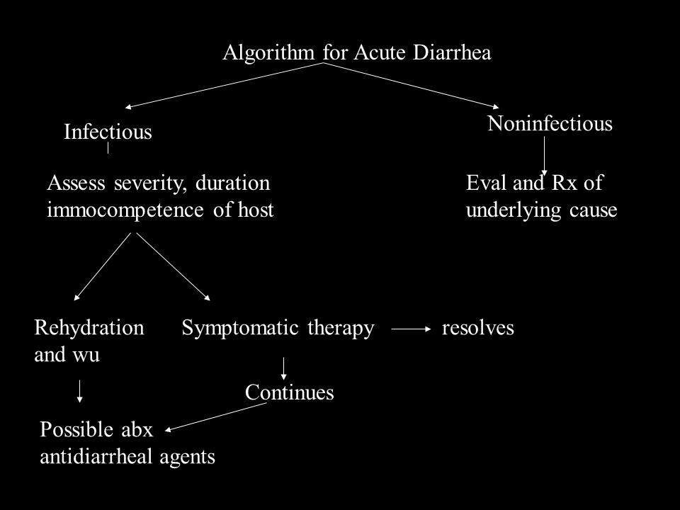 Algorithm for Acute Diarrhea