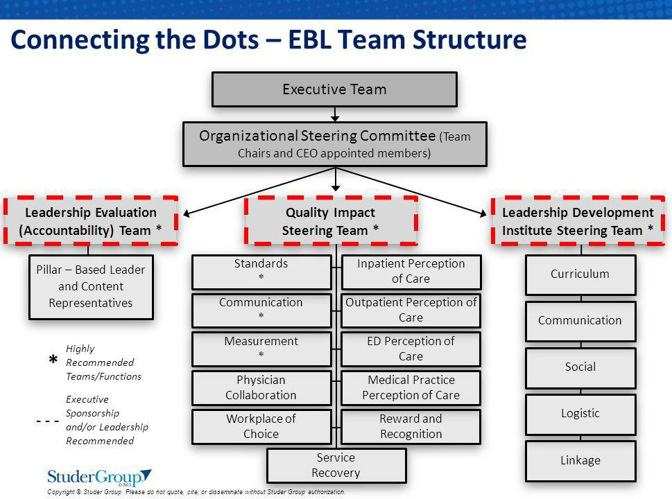 Connecting the Dots – EBL Team Structure