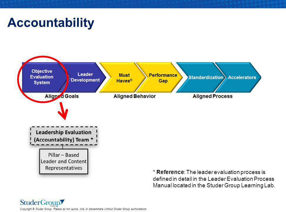 Accountability * Reference: The leader evaluation process is