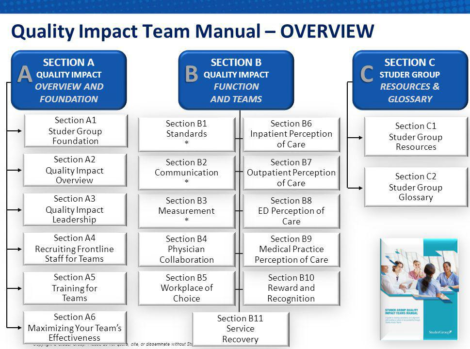 Quality Impact Team Manual – OVERVIEW