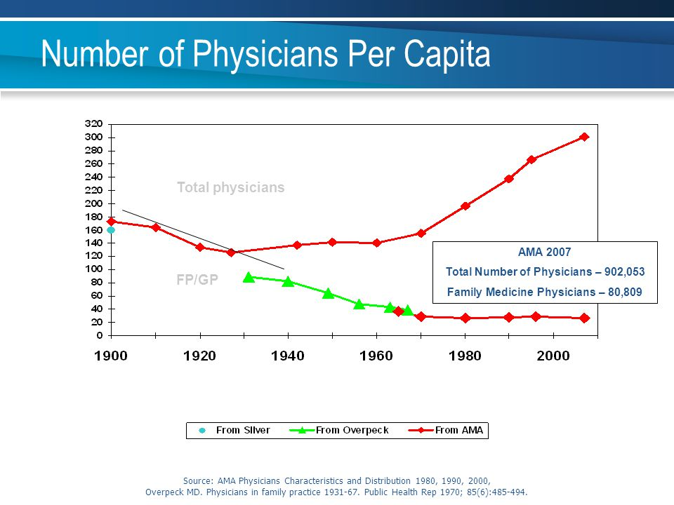 Number of Physicians Per Capita