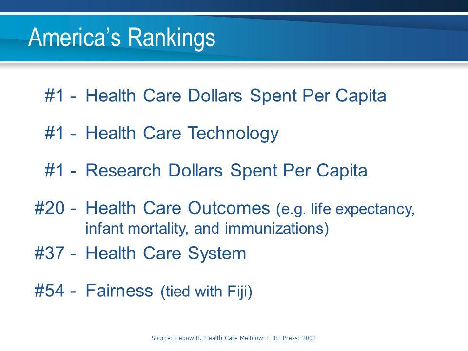 Source: Lebow R. Health Care Meltdown: JRI Press: 2002