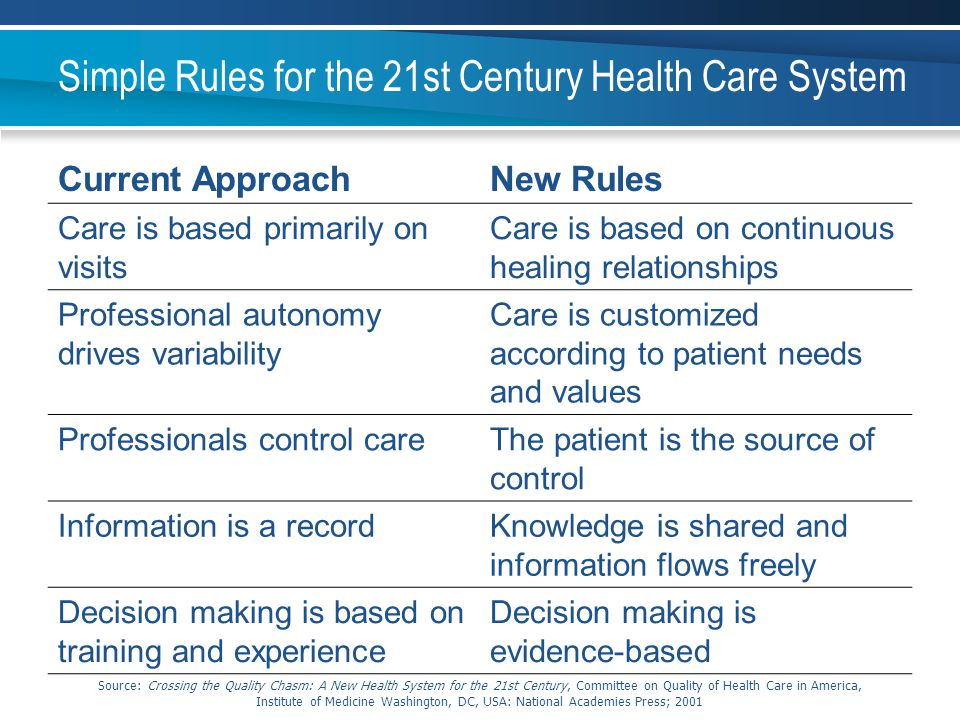 Simple Rules for the 21st Century Health Care System
