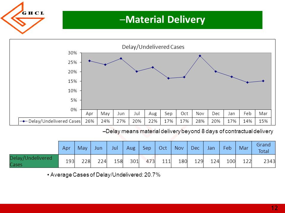 Material Delivery Delay means material delivery beyond 8 days of contractual delivery. Apr. May. Jun.