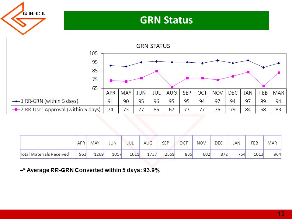 GRN Status * Average RR-GRN Converted within 5 days: 93.9% APR MAY JUN