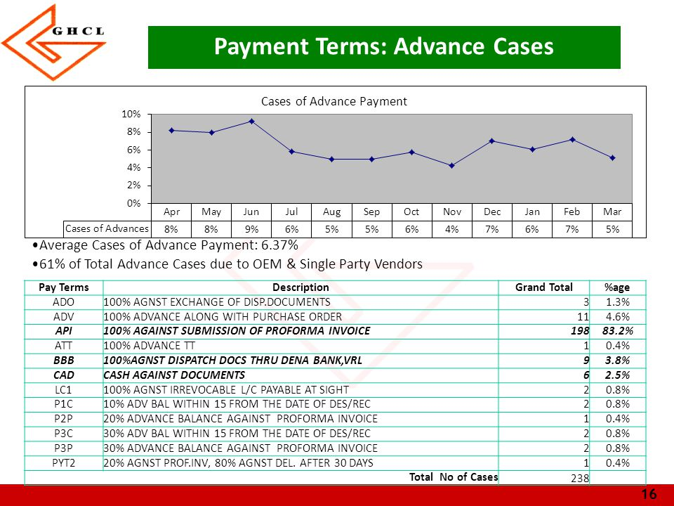 Payment Terms: Advance Cases