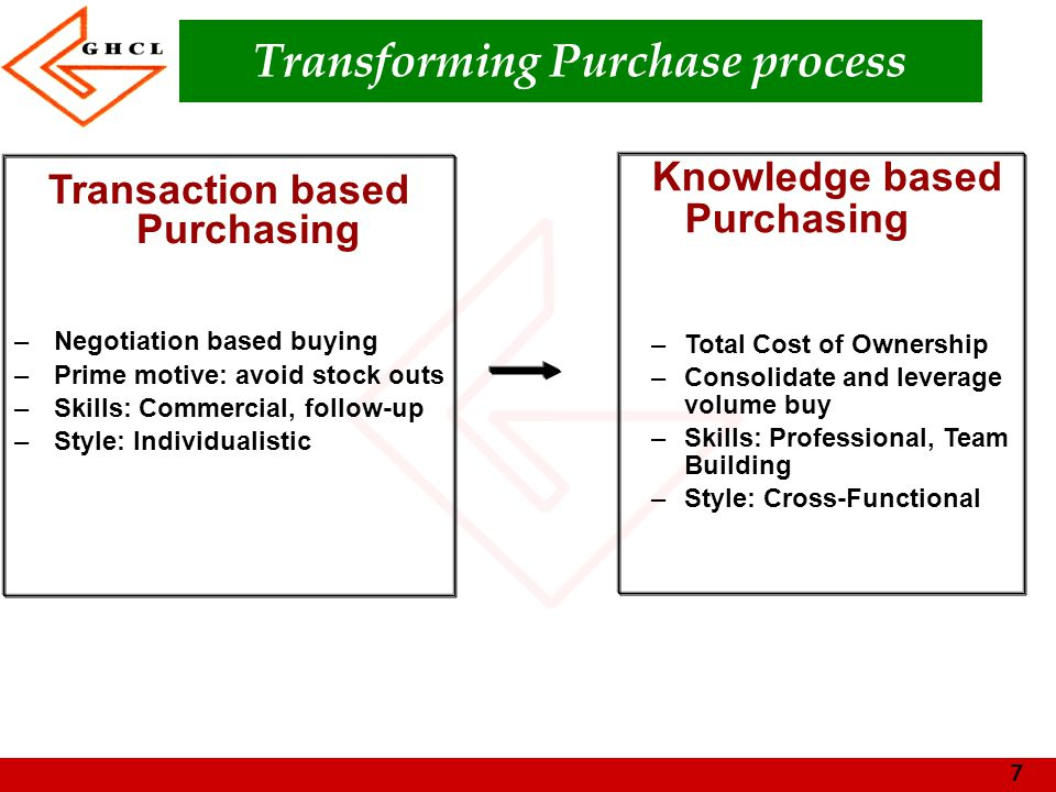 Transforming Purchase process
