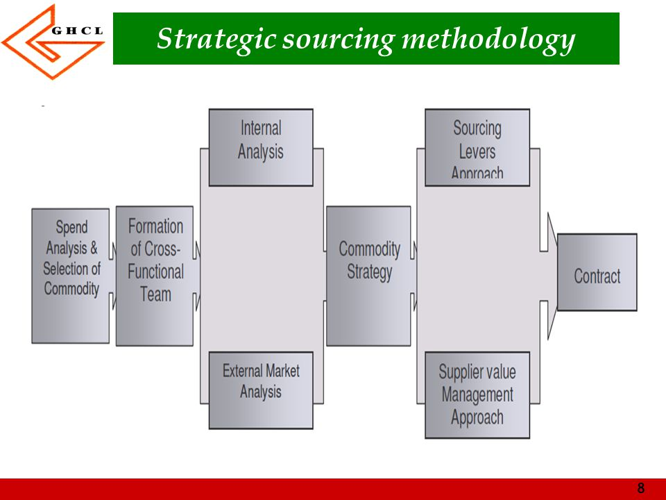 Strategic sourcing methodology