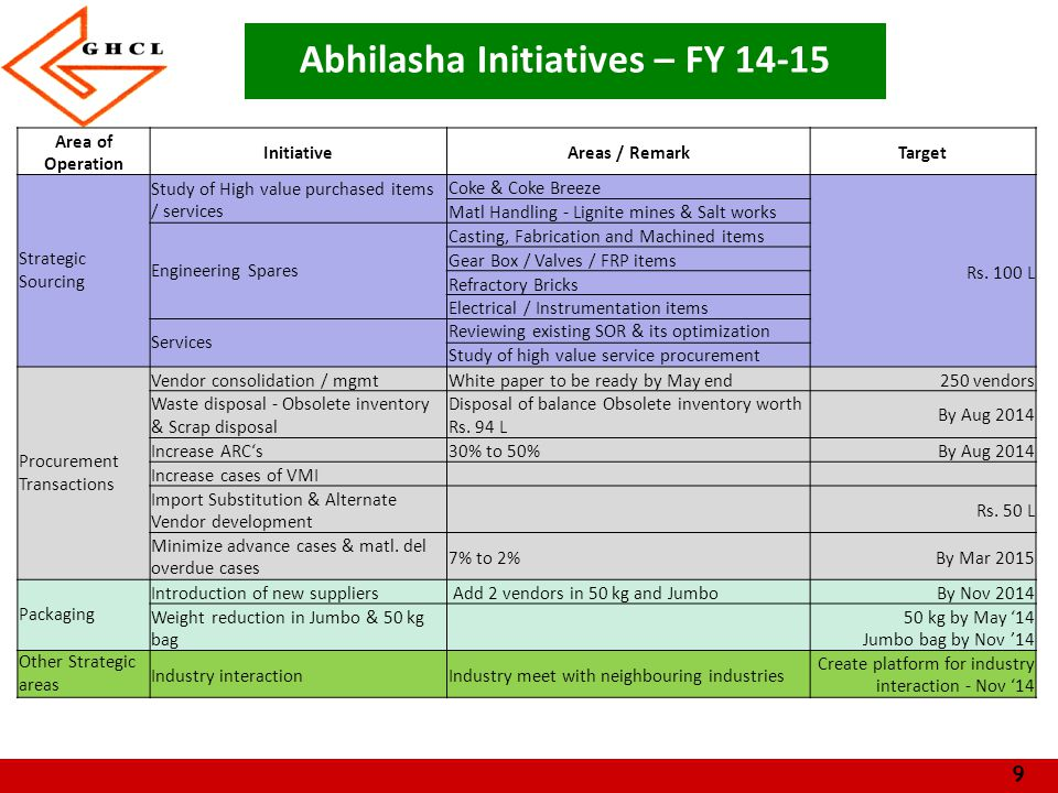 Abhilasha Initiatives – FY 14-15