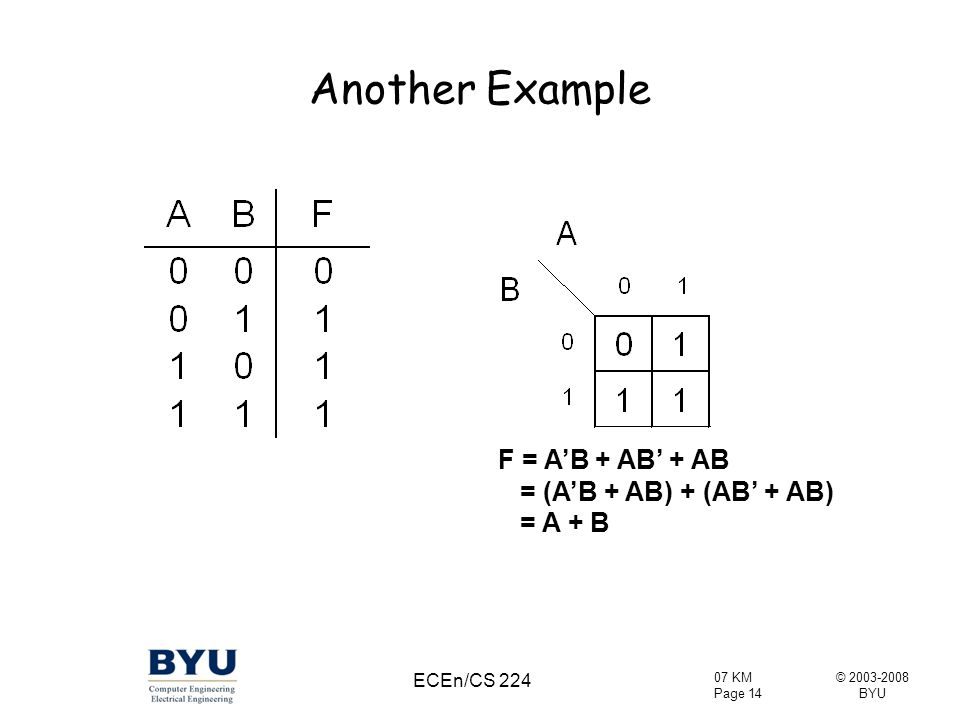 Another Example F = A'B + AB' + AB = (A'B + AB) + (AB' + AB) = A + B
