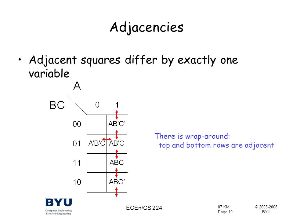 Adjacencies Adjacent squares differ by exactly one variable