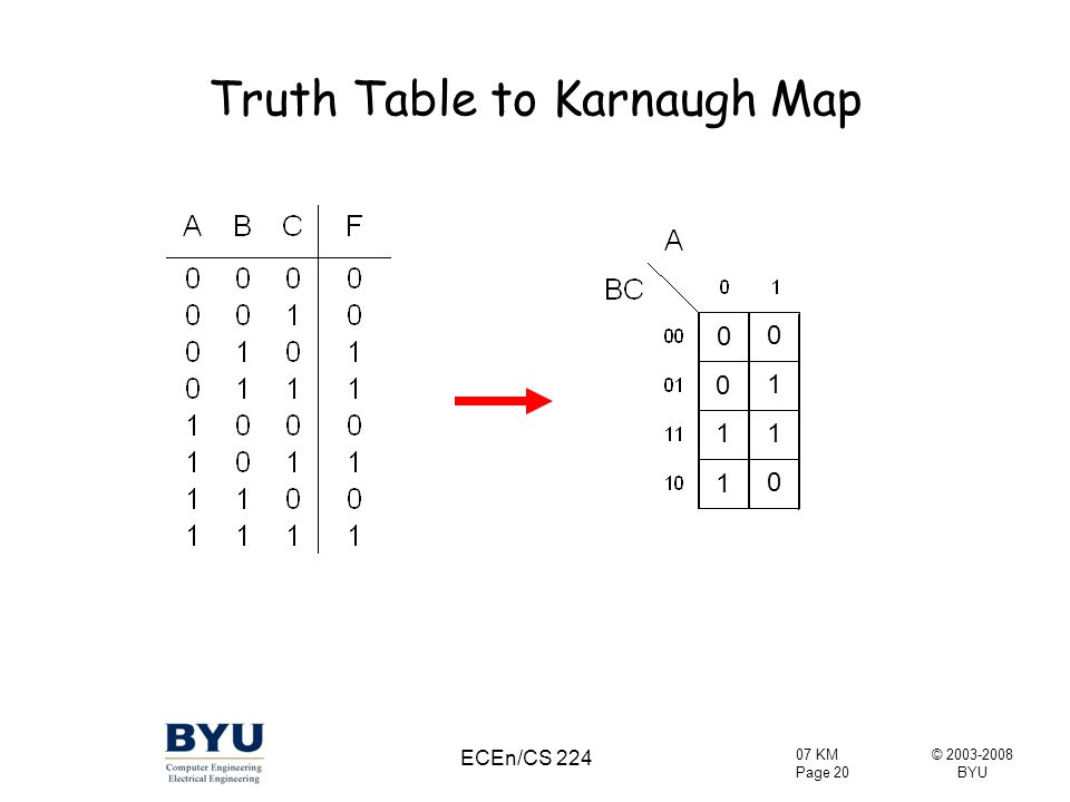 Truth Table to Karnaugh Map