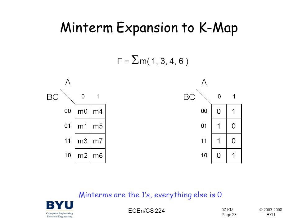 Minterm Expansion to K-Map