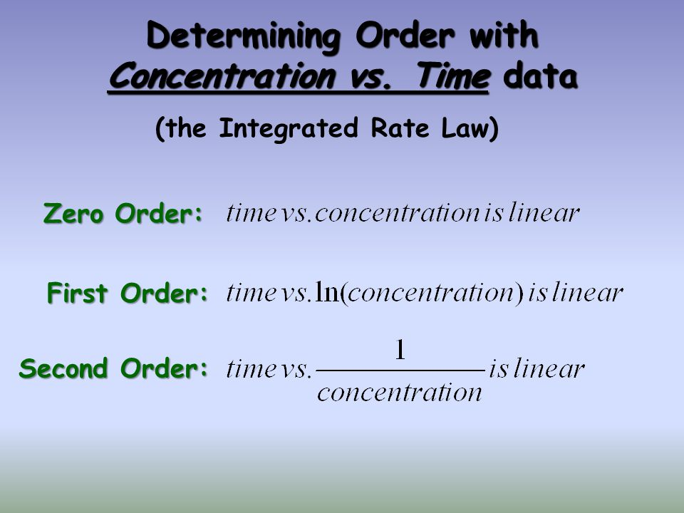 Determining Order with Concentration vs. Time data