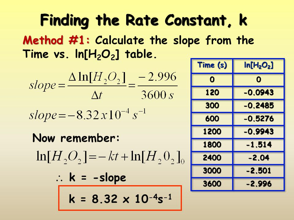 Finding the Rate Constant, k