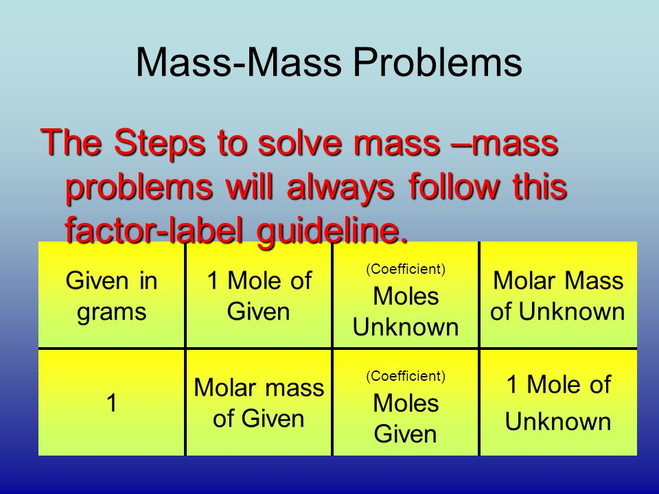 Mass-Mass Problems The Steps to solve mass –mass problems will always follow this factor-label guideline.