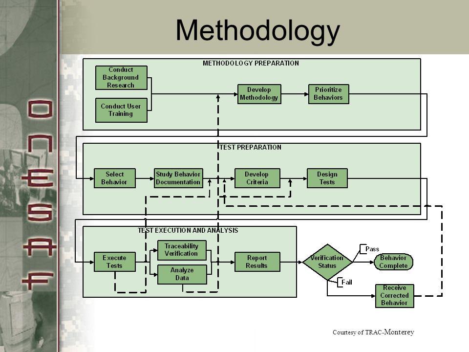Methodology Courtesy of TRAC-Monterey
