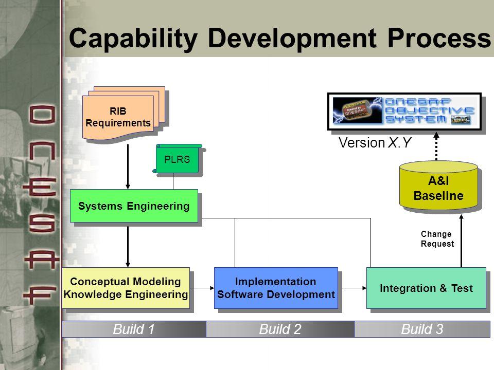 Capability Development Process